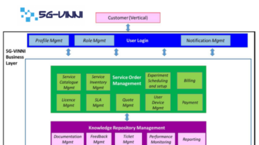 5G-VINNI project published White Paper on Business Layer Design